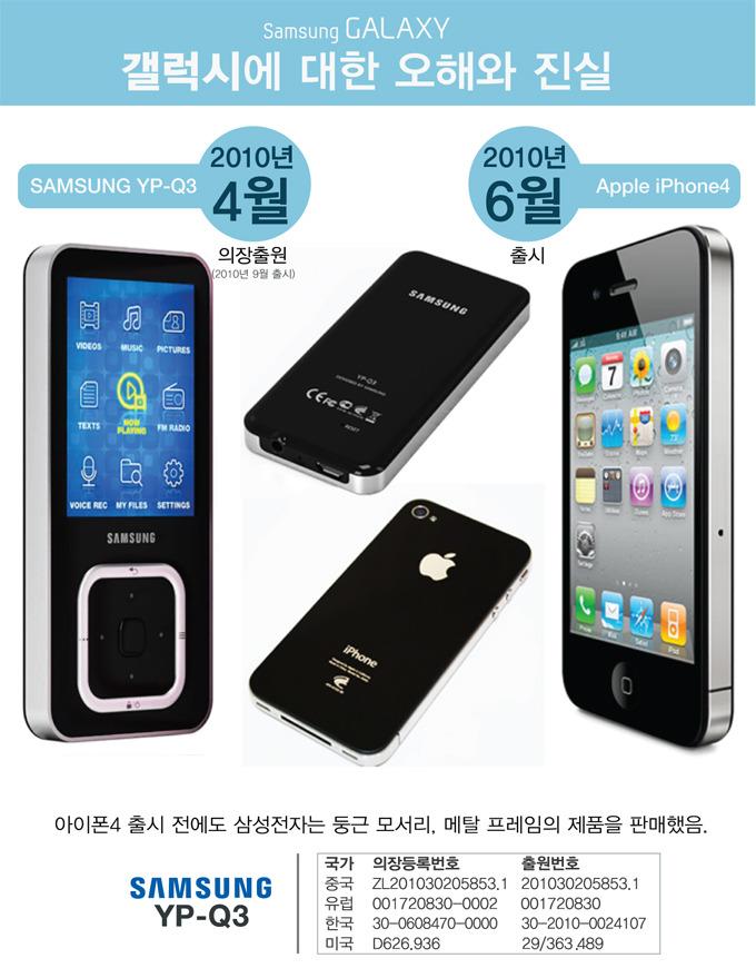 갤럭시에 대한 오해와 진실, 1201년 4월, 2010년 6월 , 아이폰 4 출시 전에도 삼성전자는 둥근 모서리, 메탈 프레임의 제품을 판매했음
