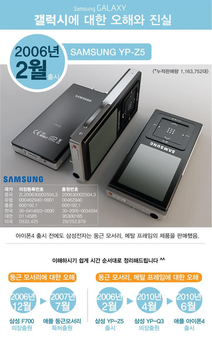 갤럭시에 대한 오해와 진실, 2006년 2월 출시, 아이폰 4 출시 전에도 삼성전자는 두은 모서리, 메탈 프레임의 제품을 판매했음.
