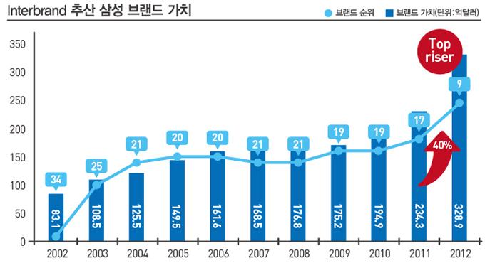interbrand 추산 삼성 브랜드 가치 그래프