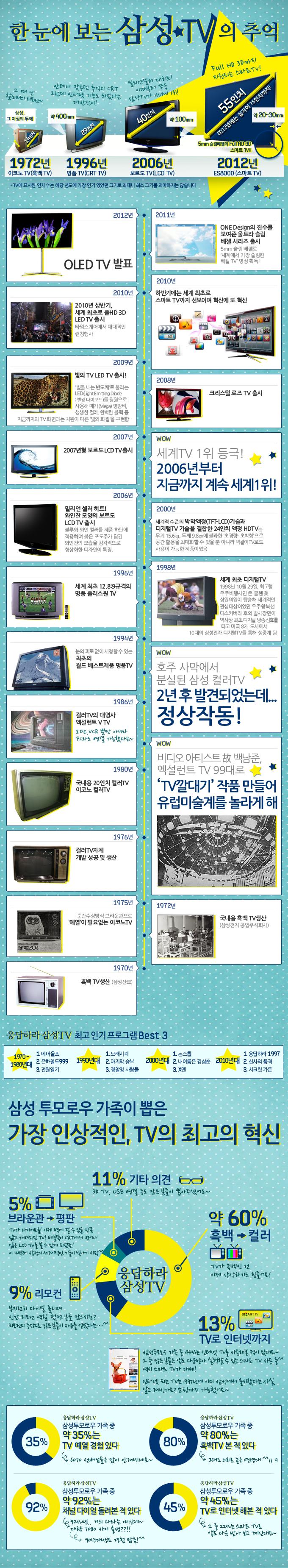 121004_blog_삼성TV의추억-infographic