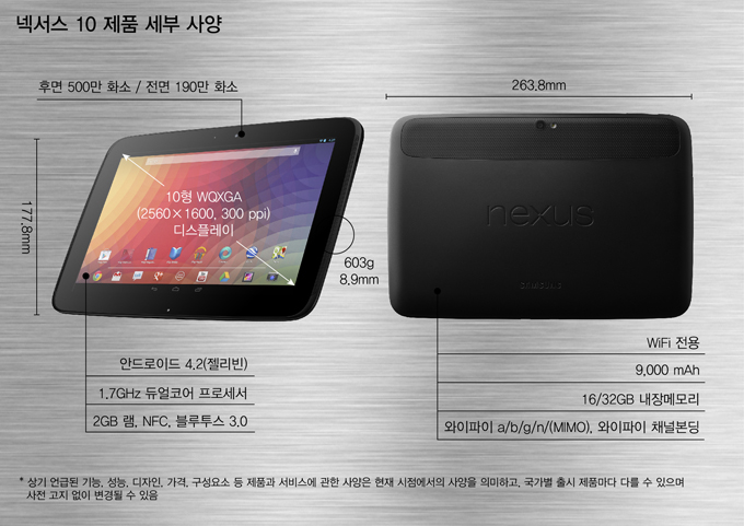 넥서스 10 제품 세부 사양, 후면 500만 화소/전면 190만 화소 177.8mm 263.8mm 8.9mm 603g, 안드로이드 4.2(젤리빈) 1.7GHz 듀얼코어 프로세서 2GB램 NFC 블루투스3.0 WiFi전용 9,000mAh 16/32GB 내장메모리 와이파이a/b/g/n/(MIMO) 와이파이 채널본딩 *상기 언급된 기능, 성능, 디자인, 가격, 구성요소 등 제품과 서비스에 관한 사양은 현재 시점에서의 사양을 의미하고, 국가별 출시 제품마다 다를 수 있으며 사전 고지 없이 변경될 수 있음