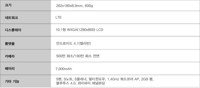 크기 262x180x8.9 600g 네트워크 LTE 디스플레이 10.1 형, 플랫폼 안드로이드 4.1 젤리빈, 카메라 500만화소 190만화소 전면, 배터리 7000mah, 기타기능 S펜 S노트 S플래너 멀티윈도우 쿼드코어 2Gb 램, 블루투스 4.0 와이파이 채널본딩