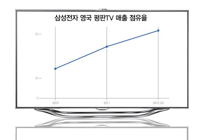 삼성전자 영국 평판 TV 매출 점유율