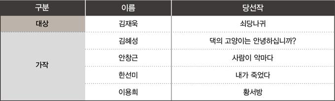 2012 삼성리더스허브 문학상 수상작