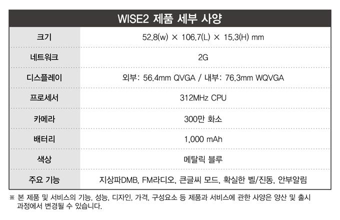 WISE2 제품 세부사양