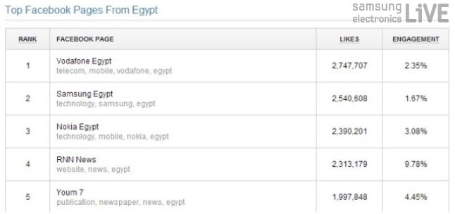 Top Facebook Pages Egypt Rank2 Samsung Egypt