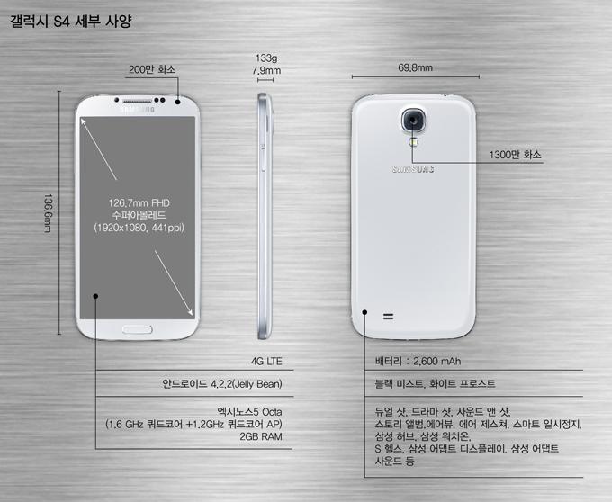 갤럭시 S4 세부사양 136.6mm, 69.8mm. 7.9mm, 133g, 200만화소, 126.7mm FHD 수퍼아몰레드(1920x1080,441ppi) 4G LTE 안드로이드 4.2.2(Jelly Bean) 엑시노스5 Octa(1.6 GHz 쿼드코어 +1.2GHz 쿼드코어 AP) 2GB RAM, 후면 1300만 화소, 배터리:2,600mAh 블랙미스트, 화이트 프로스트 듀얼샷, 드라마샷, 사운드 앤 샷, 스토리앨범, 에어뷰, 에어 제스처, 스마트 일시정지, 삼성 허브, 삼성 워치온, S헬스, 삼성 어댑트 디스플레이, 삼성 어댑트 사운드