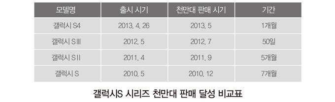 [참고자료] 갤럭시S 시리즈 천만대 판매 달성 비교표   모델명출시 시기천만대 판매 시기기간  갤럭시 S42013.4.262013.5.2227일  갤럭시 SⅢ2012.52012.750일  갤럭시 SⅡ2011.42011.95개월  갤럭시 S2010.52010.127개월