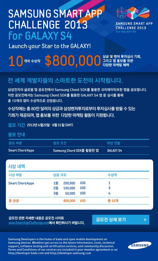 앱챌리지 공고 포스터 이미지입니다. Samsung Smart App Challenge 2013 전 세계 개발자들의 스마트한 도전이 시작됩니다. 삼성전자의 글로벌 앱 공모전에서 Samsung Chord SDK를 활용한 크레이에티브한 앱을 공모합니다. 이번 공모전에서 Samsung Chord SDK를 활용한 GALAXY S4 앱 중 심사를 통해 총 10개의 앱이 수상작으로 선정됩니다. 수상작에는 총 80만 달러의 상금과 삼성벤처투자로부터 투자심사를 받을 수 있는 기회가 제공되며, 앱 홍보를 위한 다양한 마케팅 활동이 지원됩니다. 응모기간 2013년 6월20일-8월31일(GMT)