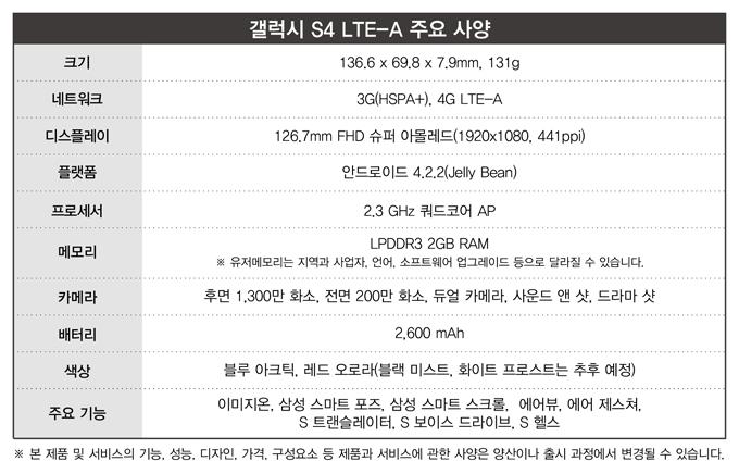 갤럭시S4 LTE-A 주요 사양, 크기 136.6 x 69.8 x 7.9mm, 131g, 네트워크 3G(HSPA+), 4G LTE-A, 디스플레이 126.7mm FHD 슈퍼 아몰레드(1920x1080, 441ppi), 플랫폼 안드로이드 4.2.4(Jelly Bean), 프로세서 2.3GHz 쿼드코어 AP, 메모리 LPDDR3 2GB RAM, 유저메모리는 지역과 사업자, 언어, 소프트웨어 업그레이드 등으로 달라질 수 있습니다., 카메라 후면 1,300만 화소, 전면 200만 화소, 듀얼 카메라, 사운드 앤 샷, 드라마 샷, 배터리 2,600mAh, 색상 블루 아크틱, 레드 오로라(블랙 미스트, 화이트 프로스트는 추후 예정), 주요 기능 이미지온, 삼성 스마트 포즈, 삼성 스마트 스크롤, 에어뷰, 에어 제스쳐, S트랜슬레이터, S보이스 드라이브, S헬스, 본 제품 및 서비스의 기능, 성능, 디자인, 가격, 구성요소 등 제품과 서비스에 관한 사양은 양산이나 출시 과정에서 변경될 수 있습니다.