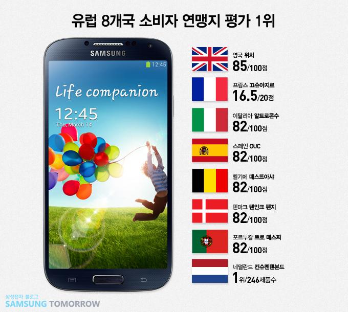 삼성 갤럭시 S4, 유럽 8개국 소비자 연맹지 1위