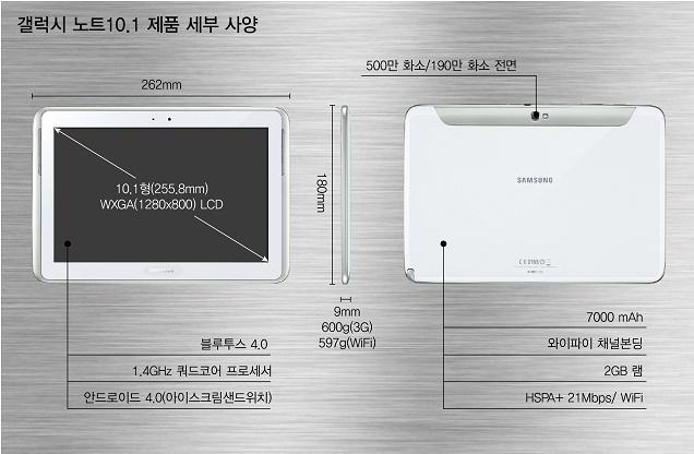 갤럭시노트10.1 제품 세부 사양, 10.1형, WXGA LCD, 블루투스 4.0, 1.4 쿼드코어 프로세서 안드로이드 4.0 아이스크림 샌드위치, 500만 화소, 190만 화소 전면, 700nah, 와이파이 채널 본딩, 2GB 램,