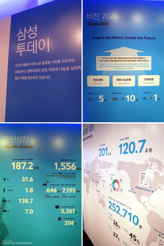 삼성투데이 최고의 제품과 서비스로 글로벌 시장을 선도하는 삼성전자는 협력사와의 상생, 따뜻한 나눔을 실천하는 밝은 미래를 창조하고 있습니다. 비전 2020. 삼성전자의 비전을 그리고 있는 벽입니다.
