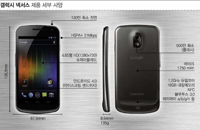 갤럭시 넥서스 제품 세부 사양, 130만 화소 전면, hspa ) 21mbps, 4.65형 HD 슈퍼 아몰레드, 안드로이드 14.0 아이스크림 샌드위치, 후면 500만 화소 플래시, 배터리 1750mah, 듀얼코어, 16GB 내장 메모리, NFC, 블루투스 3.0, 와이파이a/b/g/n 등