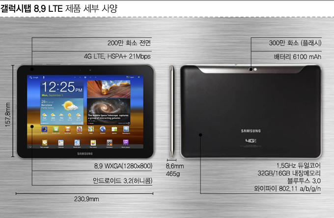 갤럭시 탭 8.9 LTE 제품 세부 사양, 200만 화소 전면, 4G LTE, 안드로이드 3.2 허니콤, 300만 화소 플래시, 배터리 6100mAh, 듀얼코어, 32GB, 16GB 내장메모리, 블루투스 3.0, 와이파이 802.11 a/b/g/n