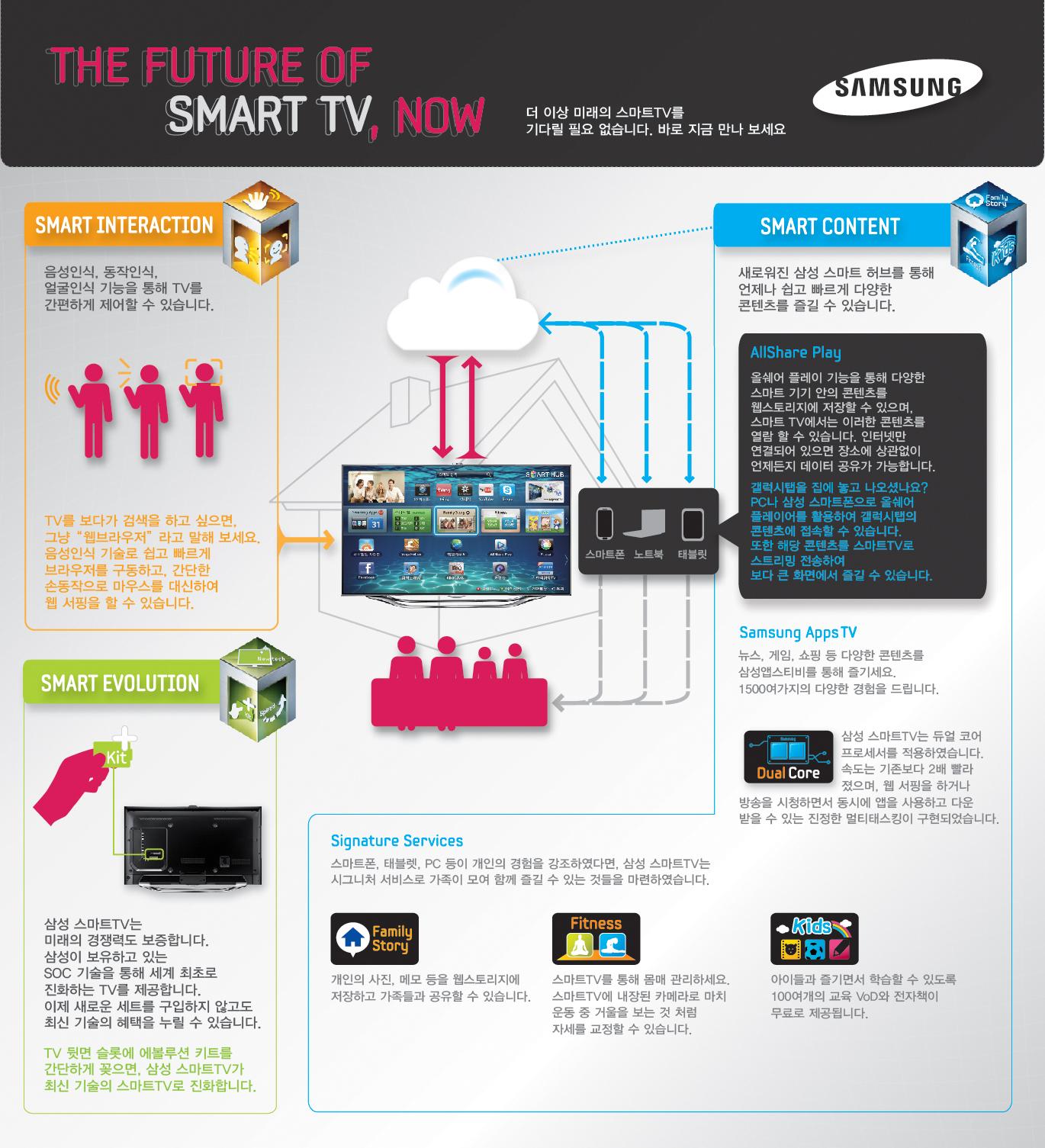 the future of smart TV, NOw 더이상 미래의 스마트 TV를 기다릴 필요 없습니다. 바로 지금 만나보세요