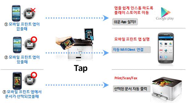 NFC 출력 기능을 설명하는 이미지입니다.