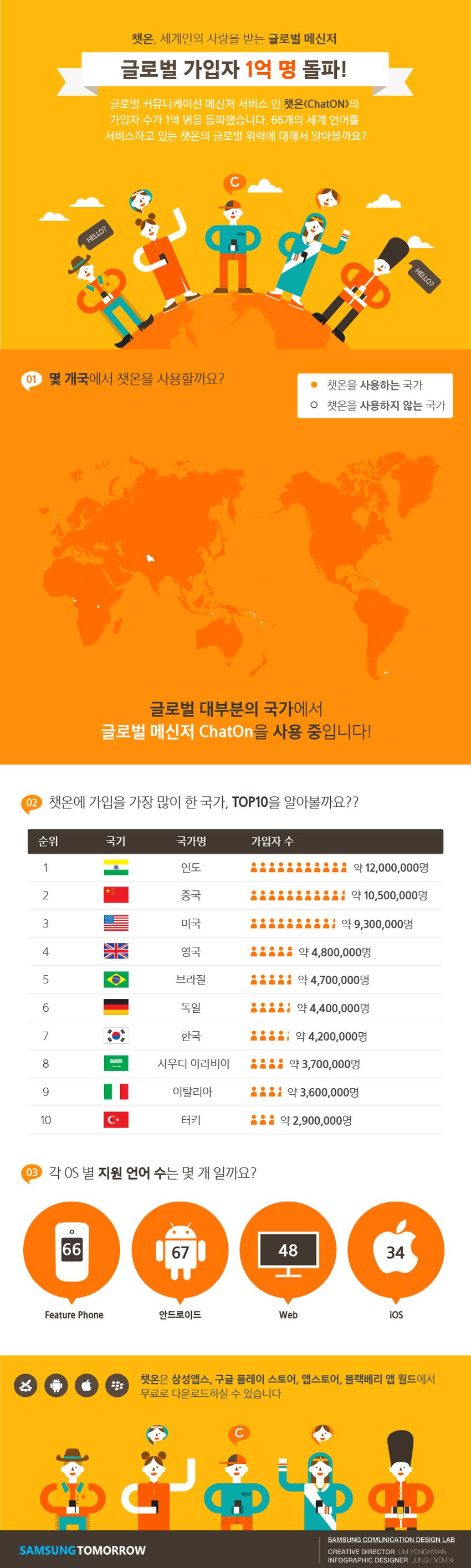 ChatON 글로벌 가입자 1억명 돌파