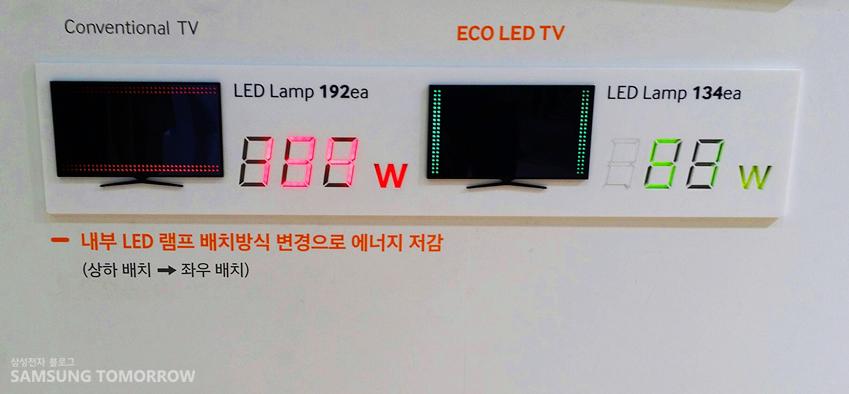 일반적인 LED TV와 삼성 ECO LED TV의 에너지 사용량 비교 수치입니다.