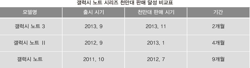 모델명: 갤럭시노트 3 출시시기:2013.9 천만대판매시기:2013.11 기간: 2개월. 모델명: 갤럭시 노트 II 출시시기: 2012. 9 천만대 판매시기:2013. 1 기간: 4개월, 모델명: 갤럭시 노트 출시 시기: 2011.10 천만대 판매 시기: 2012. 7 기간: 9개월