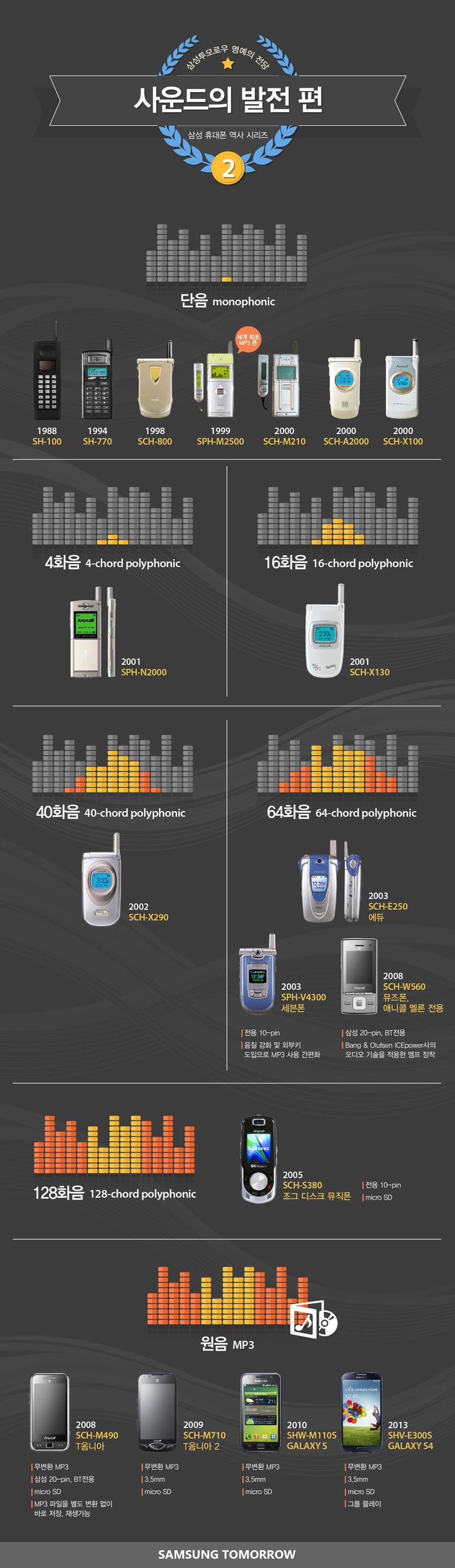휴대폰의 역사 2편 사운드 발전입니다.