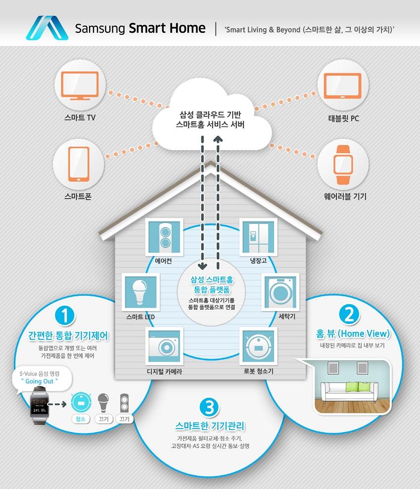 삼성 스마트홈 구동원리를 설명한 이미지입니다.