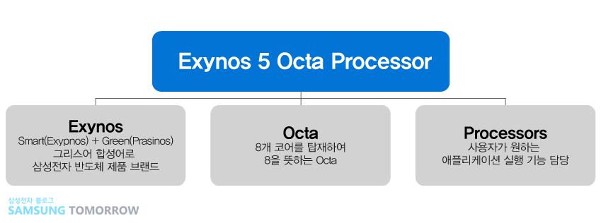 엑시노스 5 옥타 프로세서 뜻