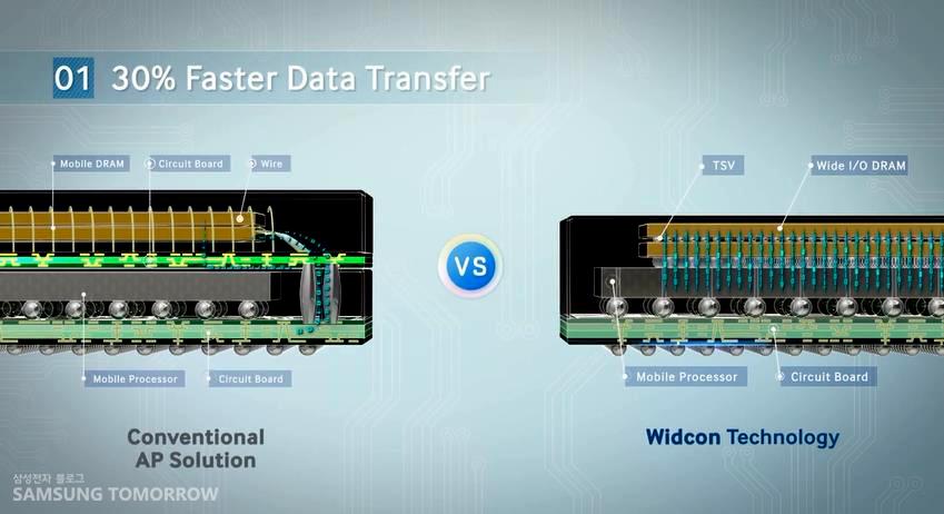 30% 더 빨라진 데이터 전송력