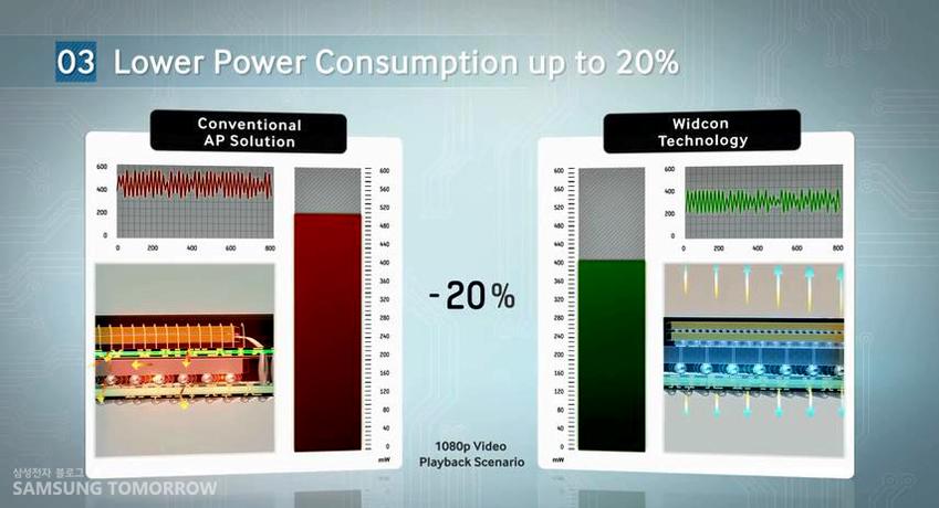 최대 20% 적은 에너지 소모량