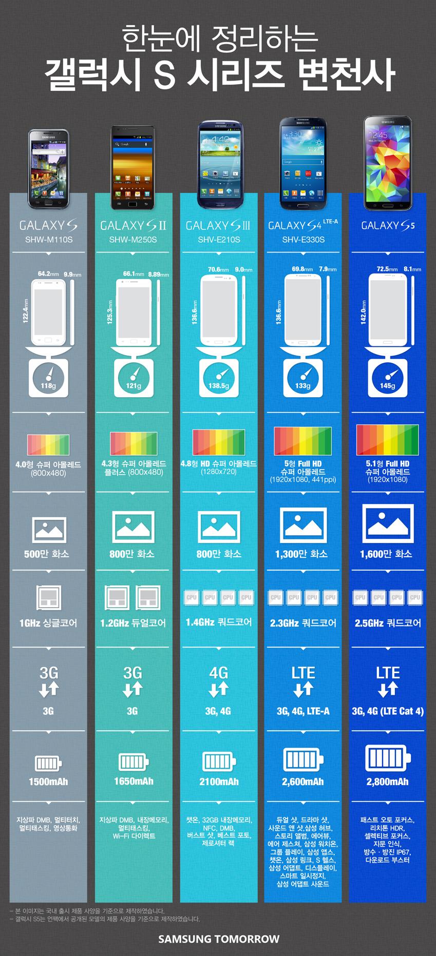 갤럭시 S 시리즈 인포그래픽