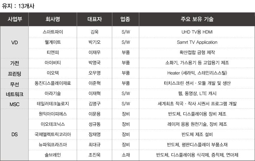 '혁신기술기업협의회' 5기 구성 30개사_유지13개사