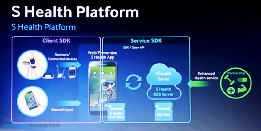 S Health Platform