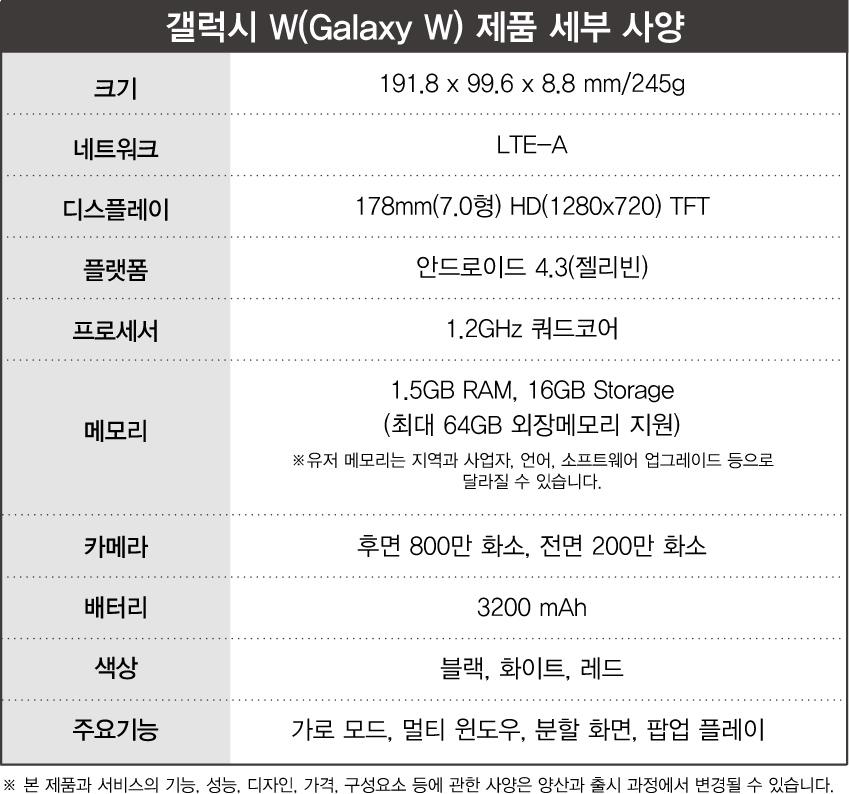 갤럭시W-spec_한글_갤럭시W(Galaxy W)제품 세부 사양_크기는 191.8X99.6X8.8mm/245g_네트워크는 LTE-A_디스플레이는 178mm(7.0형)HD(1280X720)TFT_플랫폼은 안드로이드4.3(젤리빈)_프로세서 1.2GHz쿼드코어_메모리는 1.5GB RAM, 16GB Storage(최대 64GB 외장메모리 지원)*유저 메모리는 지역과 사업자, 언어, 소프트웨어 업그레이드 등으로 달라질 수 있습니다._ 카메라는 후면 800만 화소, 전면 200만 화소_배터리는 3200mAH_색상은 블랙, 화이트, 레드_주요기능은 가로모드, 멀티 윈도우, 분할 화면, 팝업 플레이   * 본 제품과 서비스의 기능, 성능, 디자인, 가격, 구성요소 등에 관한 사양은 양산과 출시 과정에서 변경될 수 있습니다