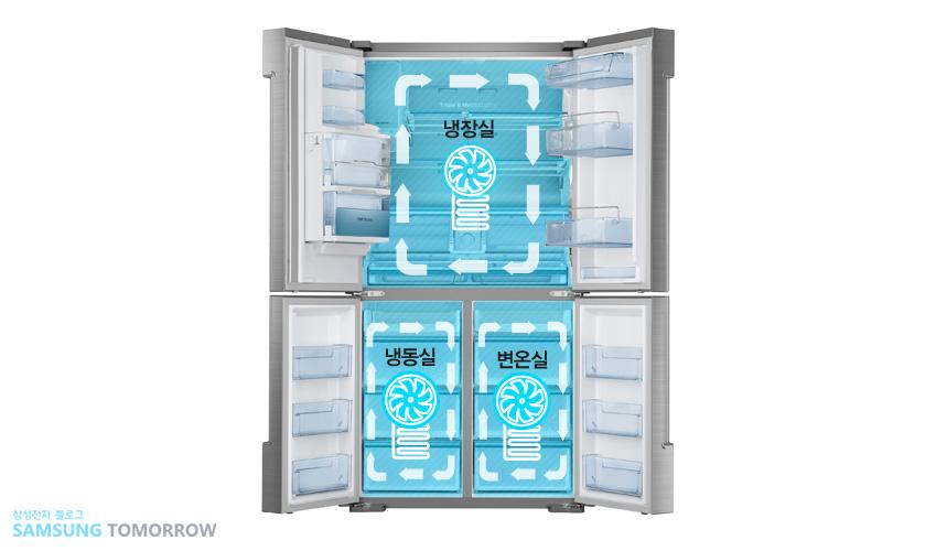 ▲에너지 효율을 15% 개선한 듀얼 컴프레서의 트리플 독립 냉각 사이클(cycle)