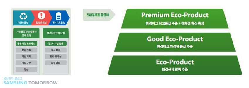 ▲에코 디자인 평가 프로세스(왼쪽)와 친환경제품 등급제(오른쪽)