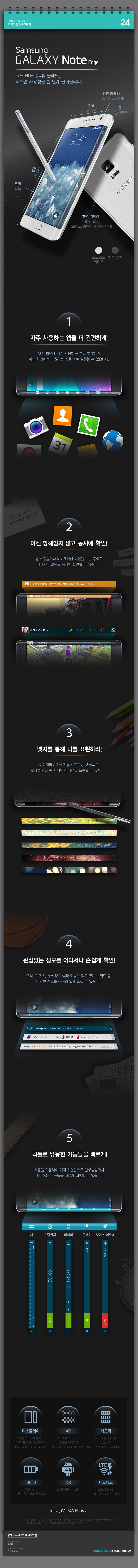 갤럭시 노트 엣지 인포그래픽. 삼성커뮤니케이션 디자인랩 인포그래픽 24. Samsung GALAXY Note Edge. 쿼드HD+슈퍼아몰레드, 대화면 사용성을 한단계 끌어올리다! 전면카메라 370만 화소(f1.9). 가로 82.4mm 높이 8.3mm 세로 151.3mm, 무게 174g. 후면 카메라 1600만 화소(스마트 광학식 손떨림 방지) 프로스트 화이트, 챠콜 블랙. 1. 자주사용하는 앱을 더 간편하게! 엣지화면에 자주 사용하는 앱을 추가하여 어느 화면에서나 원하는 앱을 바로 실행할 수 있습니다. 2. 이젠 방해받지 않고 동시에 확인! 영화 감상이나 네비게이션 화면을 보는 중에도 메시지나 알람을 동시에 확인할 수 있습니다. 3. 엣지를 통해 나를 표현하라! 이미지와 S펜을 활용한 드로잉, 손글씨로 엣지 화면을 꾸며 나만의 개성을 표현할 수 있습니다. 4. 관심있는 정보를 어디서나 손쉽게 확인. 주식,스포츠,뉴스 뿐 아니라 이슈가 되고 있는 핫워드 등 다양한 정보를 생동감 있게 즐길 수 있습니다. 5. 퀵툴로 유용한 기능들을 빠르게. 퀵툴을 이용하여 엣지 화면만으로 일상생활에서 자주 쓰는 기능을 빠르게 실행할 수 있습니다. 자, 스탑워치, 타이머, 플래쉬, 보이스레코더. 디스플레이 5.6형 쿼드HD플러스 슈퍼아몰레드 디스플레이(2560x1440+2560x160), AP 2.7GHz 쿼드코어 1.9GHz 옥타코어 (1.9GHz+1.3GHz 쿼드코어), 메모리 32GB 내장메모리 3GB램(마이크로SD 슬롯 최대 128GB), 배터리 3000mAh(급속충전, 초절전 모드), OS. 안드로이드 4.4 킷캣. 네트워크 2.5G, 3G, 4G (LTE cat.4/LTE cat.6)