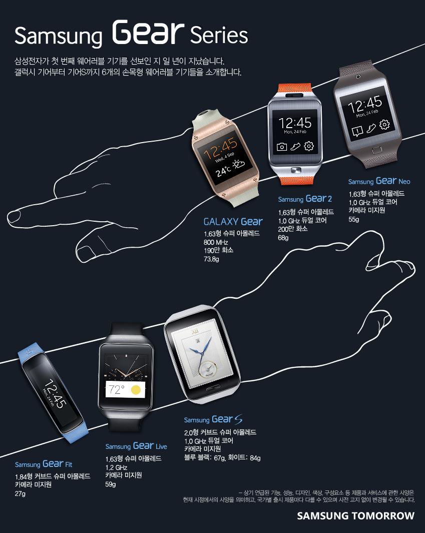 Samsung Gear Series. 삼성전자가 첫 번째 웨어러블 기기를 선보인 지 일 년이 지났습니다. 갤럭시 기어부터 기어S까지 6개의 손목형 웨어러블 기기들을 소개합니다. GALAXY Gear. 1.63형 슈퍼아몰레드 800MHz 110만화서 73.8g. Samsung Gear 2. 1.63형 아몰레드 1.0GHz 듀얼 코어 200만 화서 68g. Samsung Gear Neo. 1.63형 슈퍼 아몰레드 1.0GHz 듀얼코어 카메라 미지원 55g. Samsung Gear fit. 1.84형 커브드 슈퍼 아몰레드 카메라 미지원 27g. Samsung Gear Live. 1.63형 슈퍼 아몰레드 1.2GHz 카메라 미지원 59g. Samsung Gear S. 2.0형 커브드 슈퍼 아몰레드 1.0GHz 듀얼 코어 카메라 미지원 블루 블랙 67g 화이트 84g. 상기 언급된 기능, 성능, 디자인, 색상, 구성요소 등 제품과 서비스에 관한 사항은 현재 시점에서의 사양을 의미하고, 국가별 출시제품마다 다를 수 있으며 사전 고지없이 변경될 수 있습니다. SAMSUNG TOMORROW.