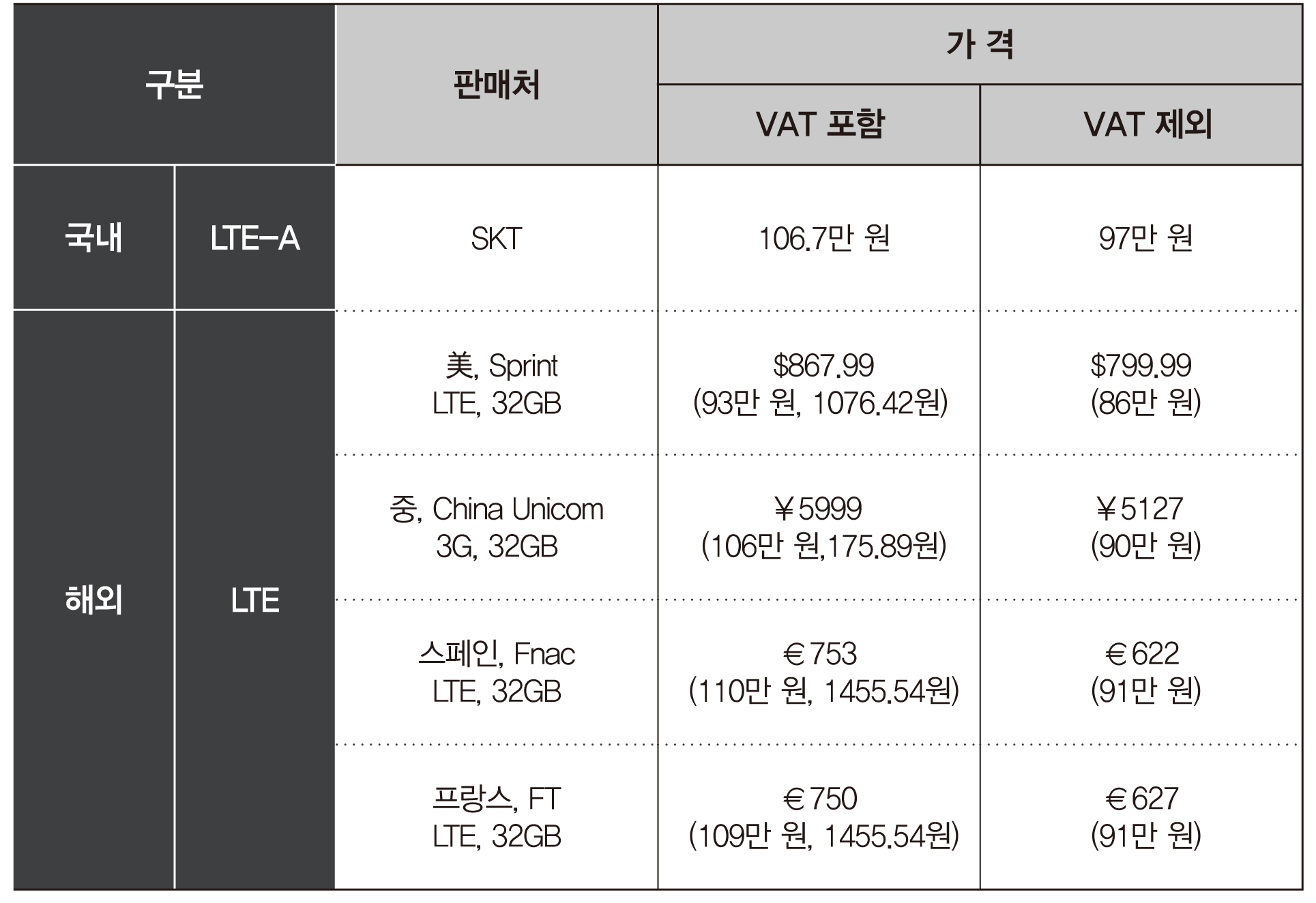 국내 LTE-A, 판매처 SKT, 가격 부가세 포함 106.7만 원, 부가세 제외 97만 원. 해외 LTE. 미국 판매처 Sprint, LTE, 32GB, 가격 부가세 포함 93만 원, 부가세 제외 86만 원. 중국 판매처 차이나 유니콤 3G, 32GB. 가격 부가세 포함 106만 원, 부가세 제외 90만 원. 스페인 판매처 Fnac, LTE, 32GB, 가격 부가세 포함 110만 원, 부가세 제외 91만 원. 프랑스 판매처 FT, LTE, 32GB, 가격 부가세 포함 109만 원, 부가세 제외 91만 원.