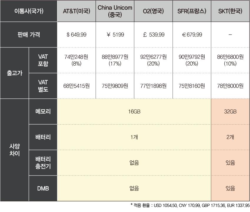 미국 통신사 AT&T 판매가격 649.99 달러, 출고가 부가세 포함 74만 248원, 부가세 별도 68만 5415원. 중국 통신사 차이나 유니콤, 판매 가격 5199위안, 출고가 부가세 포함 88만 8977원, 부가세 별도 75만 9809원. 영국 통신사 O2, 판매 가격 539.99파운드, 출고가 부가세 포함 92만 6277원, 부가세 별도 77만 1898원. 프랑스 통신사 SFR 판매 가격 679.99유로, 출고가 부가세 포함 90만 9792원, 부가세 별도 75만 8160원. 한국 통신사 SKT 출고가 부가세 포함 86만 6800원, 부가세 별도 78만 8천 원. 해외제품 사양, 메모리 16기가바이트, 배터리 한 개, 배터리 충전기 없음, 디엠비 없음. 한국 제품 사양, 메모리 32기가바이트, 배터리 2개, 배터리 충전기 있음, 디엠비 있음