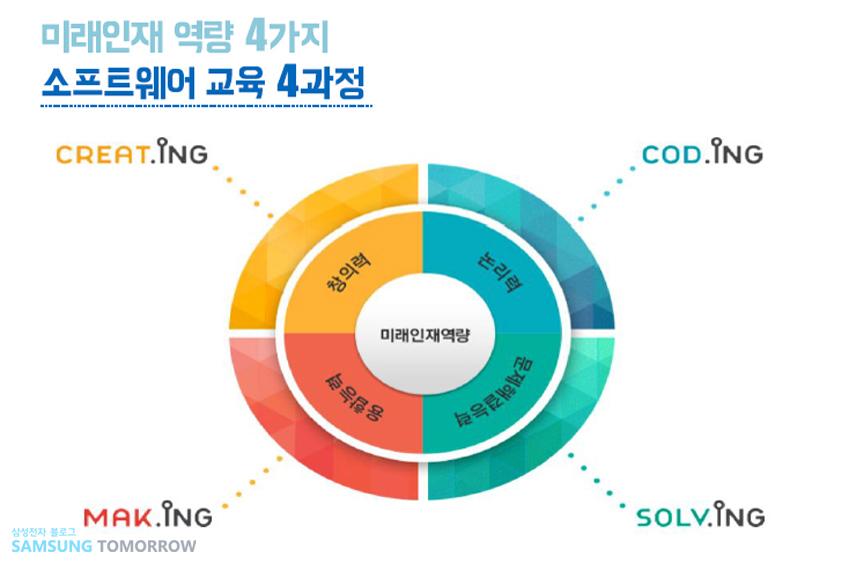 미래인재 역량과 소프트웨어 교육 네가지 과정. 창의력은 크레이팅. 논리력은 코딩. 문제해결능력은 솔빙. 융합능력은 메이킹.