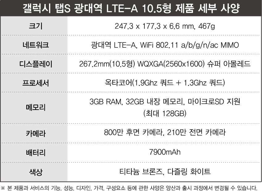 갤럭시 탭S 광대역 LTE-A 10.5형 제품 세부 사양. 크기 247.3*177.3*6.6mm, 467g. 네트워크, 광대역 LTE-A, 와이파이 802.11 a/b/g/n/ac MIMO. 디스플레이 267.2mm 10.5형 WQXGA 2560*1600 슈퍼 아몰레드. 프로세서, 옥타코어 1.9GHz 쿼드+1.3GHz 쿼드. 메모리 3GB RAM, 32GB 내장 메모리, 마이크로SD 지원. 최대 128GB. 카메라 800만 후면 카메라, 210만 전면 카메라. 배터리 7900mAh. 색상 티타늄 브론즈, 다즐링 화이트. 본 제품과 서비스의 기능, 성능, 디자인, 가격, 구성요소 등에 관한 사양은 양산과 출시 과정에서 변경될 수 있습니다.