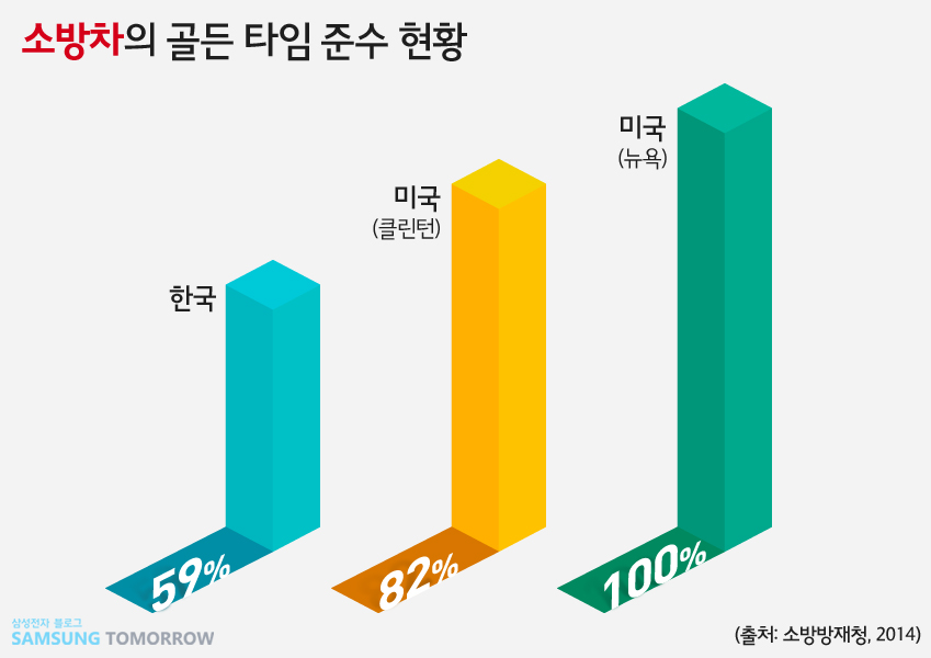 소방차 골든 타임 준수 현황 그래프. 한국 59%. 미국 클린턴 82%. 미국 뉴욕 100%.