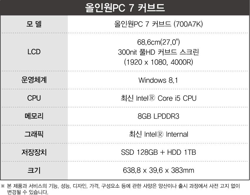 올인원PC 7 커브드의 제품 주요 사양입니다. 모델 올인원 PC 커브드(700A7K). LCD 68.6cm(27형) 300nit 풀HD 커브드 스크린. (1920*1080, 4000R). 운영체계 윈도우즈 8.1 CPU 최신 인텔 코어 i5 CPU. 메모리 8기가바이트 LPDDR3. 그래픽 최신 인텔 Internal. 저장장치 SSD 128기가바이트+HDD 1테라바이트. 크기 638.8mm 39.6mm 383mm 본 제품과 서비스의 기능, 성능, 디자인, 가격, 구성요소 등에 관한 사양은 양산이나 출시 과정에서 사전 고지 없이 변경될 수 있습니다.