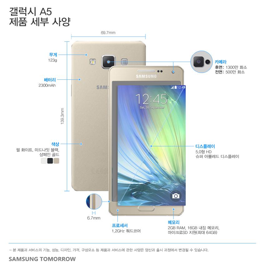 갤럭시 A5 제품 세부 사양 크기 139.3 x 69.7 x 6.7mm, 123g 디스플레이 126.3mm HD Super AMOLED 프로세서 1.2GHz 쿼드코어 메모리 2GB RAM, 16GB 내장 메모리, 마이크로SD 지원(최대64GB) 카메라 1,300만 화소 후면 카메라, 500만 화소 전면 카메라 배터리 2,300mAh 색상 펄 화이트, 미드나잇 블랙, 샴페인 골드