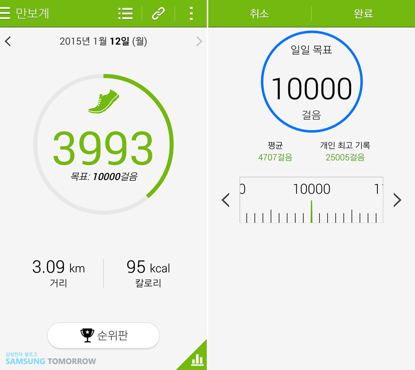 2015년 1월 12일(월) 만보계 기능 작동화면입니다.  3993걸음을 걸었다고 표시돼 있고 목표 걸음은 10000걸음입니다.  지금까지 3.09km 거리를 걸었으며 95칼로리를 소모했습니다. 오른쪽엔 목표 걸음을 설정하는 화면이 보입니다.