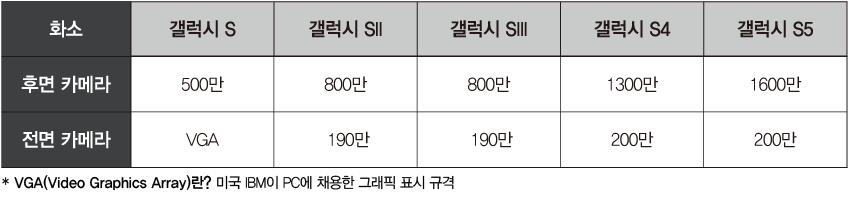 화소갤럭시 S갤럭시 SII갤럭시 SIII갤럭시 S4갤럭시 S5 후면 카메라500만800만800만1,300만1,600만 전면 카메라VGA190만190만200만200만  *VGA(Video Graphics Array)란? 미국 IBM이 PC에 채용한 그래픽스 표시의 규격