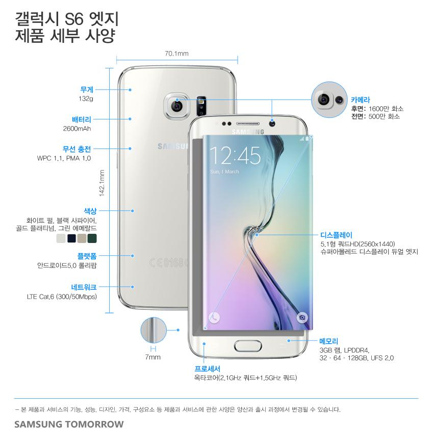 갤럭시 S6 엣지    크기/무게   142.1 x 70.1 x 7.0mm, 132g    네트워크   LTE Cat.6 (300/50Mbps)    AP   옥타코어 (2.1GHz 쿼드+ 1.5Ghz 쿼드)    디스플레이    5.1형 쿼드HD (2560x1440)  슈퍼아몰레드 디스플레이,  듀얼 엣지    플랫폼   안드로이드5.0 롤리팝    카메라   1600만 후면 카메라(스마트 광학식 손떨림방지),  500만 전면 카메라    배터리    2,600mAh    무선 충전   WPC 1.1, PMA 1.0    메모리   3GB 램, LPDDR4, 32/64/128GB, UFS 2.0    색상   화이트 펄, 블랙 사파이어, 골드 플래티넘,  그린 에메랄드(갤럭시 S6 엣지)
