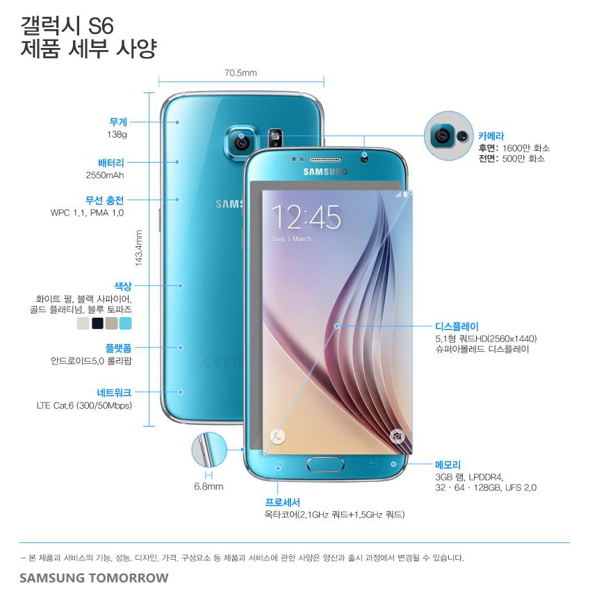 갤럭시 S6 제품 세부 사양 크기/무게 143.4 x 70.5 x 6.8mm, 138g 네트워크 LTE Cat.6 (300/50Mbps) AP 옥타코어 (2.1GHz 쿼드+ 1.5Ghz 쿼드) 디스플레이 5.1형 쿼드HD (2560x1440) 슈퍼아몰레드 디스플레이 , 듀얼 엣지 플랫폼 안드로이드5.0 롤리팝 카메라 1600만 후면 카메라(스마트 광학식 손떨림방지), 500만 전면 카메라 배터리 2,550mAh 무선 충전 WPC 1.1, PMA 1.0 메모리 3GB 램, LPDDR4, 32/64/128GB, UFS 2.0 색상 화이트 펄, 블랙 사파이어, 골드 플래티넘, 블루 토파즈(갤럭시S6), 그린 에메랄드(갤럭시 S6 엣지)