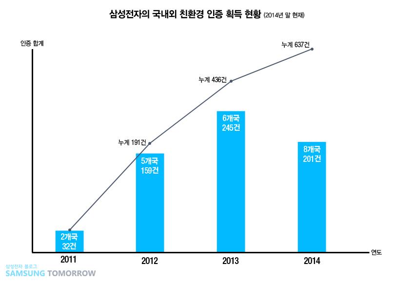 지속가능경영2탄_그래프