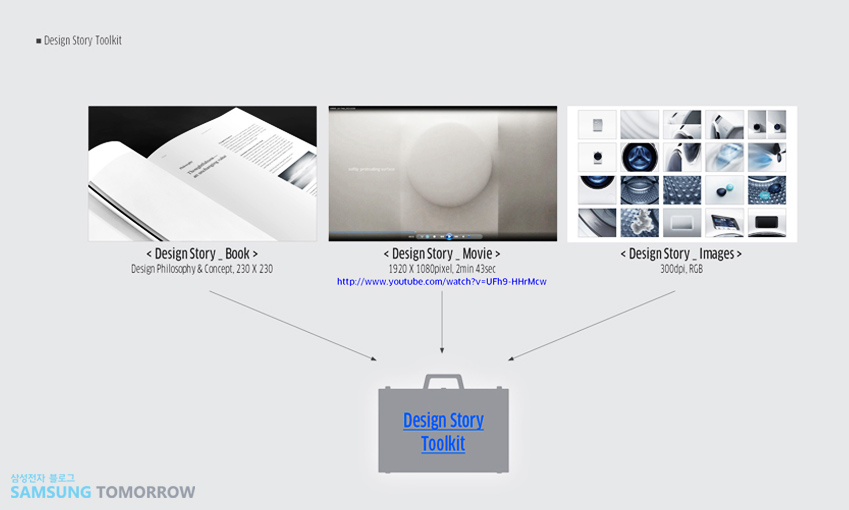 IDEA 2015보다 한 발 앞서 iF 2015에서디자인 철학을 인정 받은WW9000 '디자인 스토리 툴킷'